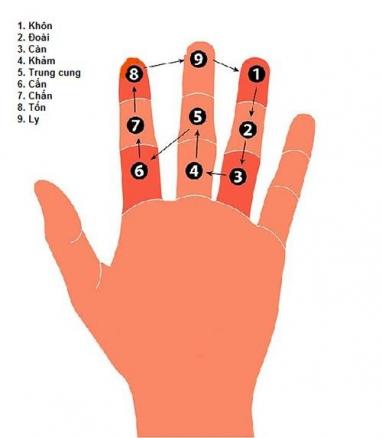 Bấm tuổi Kim Lâu theo các đốt ngón tay chuẩn phong thủy cho gia chủ